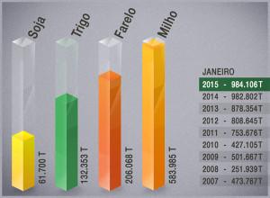 Exportações por Paranaguá têm o melhor mês de janeiro da história